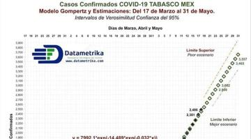 Punto máximo de contagios de COVID-19 en Tabasco se alcanzaría en la segunda semana de junio, advierte investigador de la UJAT
