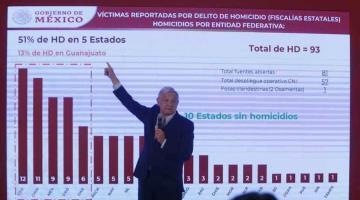 En incidencia delictiva, la única precaución y ocupación son los homicidios, dice López Obrador