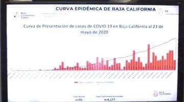 Se perfila Baja California para llegar a las 700 muertes por Covid-19