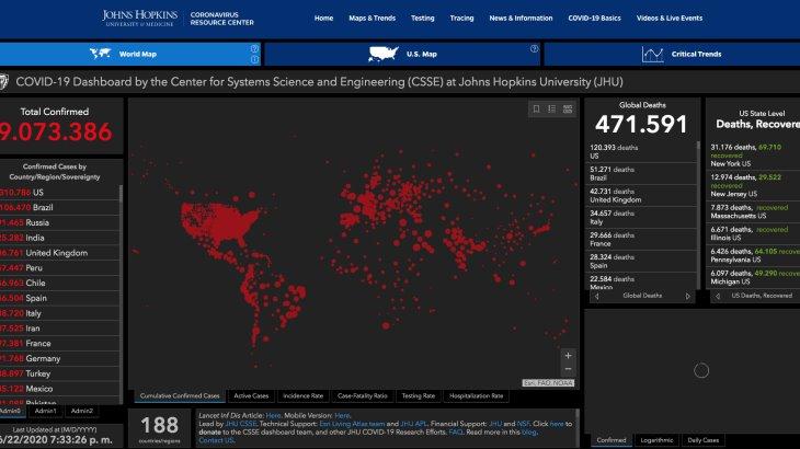 Rebasa el mundo los 9 millones 3 mil contagiados de coronavirus
