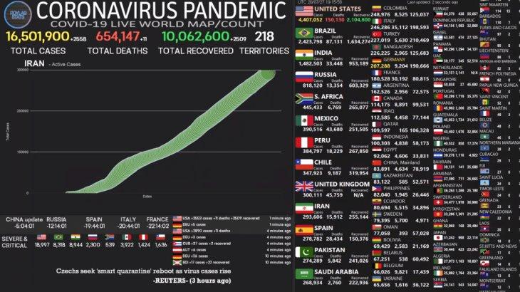 Supera el mundo los 16 millones 500 mil casos de Coronavirus