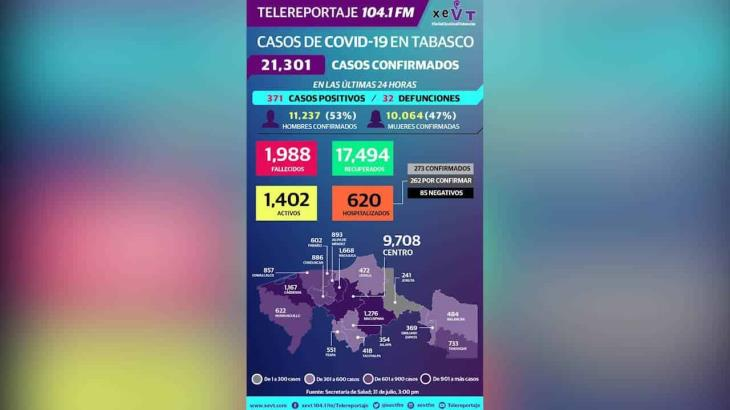 Registra Tabasco 371 contagios y 32 defunciones por Covid-19 en las últimas 24 horas; ya suma 21 mil 301 casos
