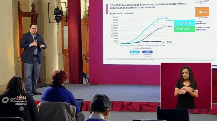 Confirma Salud federal 434 mil 193 casos positivos de COVID-19 en México