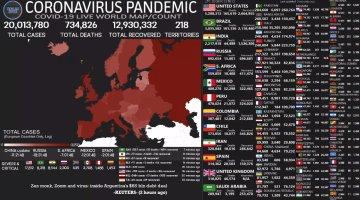 Supera el mundo los 20 millones de contagios de Covid-19