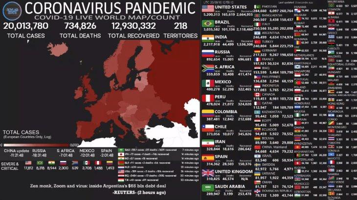 Casos de Covid en el mundo superan los 20 millones