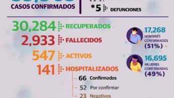 Reportan 71 nuevos casos positivos y 547 pacientes activos de Covid en Tabasco