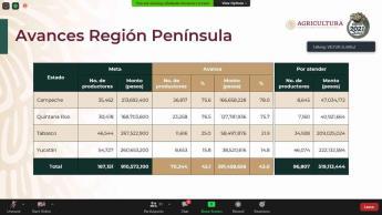Anuncian aumento de recursos para apoyo a productores de 4 estados del sur