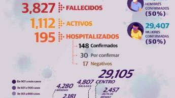 Suma Tabasco 123 nuevos casos positivos de COVID-19