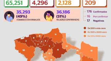 Reporta Tabasco 249 nuevos casos de COVID-19 y 3 defunciones