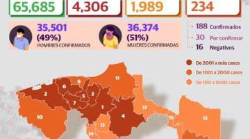 Reporta Tabasco 217 nuevos casos de COVID-19 en las últimas 24 horas
