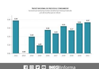 Aumenta precio de gas LP, tortilla y carne de res en México en la primera quincena de julio: INEGI