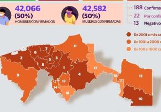 Tabasco suma 346 nuevos contagios de COVID-19; reporta 3 defunciones