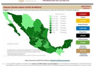 México registra 19 mil 028 nuevos casos de COVID-19 en las últimas 24 horas