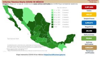 Registra México 18 mil 138 contagios positivos de COVID-19 en 24 horas