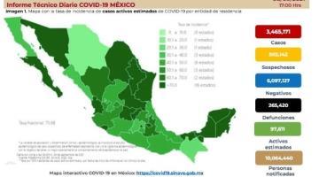 Acumula México 265 mil 420 defunciones por COVID-19
