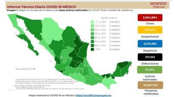 Contabiliza México 11 mil 711 nuevos contagios de COVID-19 y 765 decesos en 24 horas