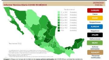 Contabiliza México 9 mil 697 contagios de Covid-19 y 596 muertes en 24 horas