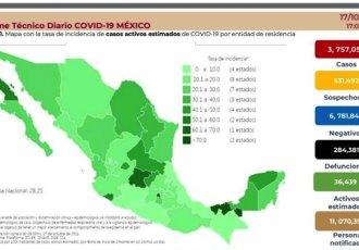 Registra México 60 defunciones por COVID-19 en 24 horas y 1,993 positivos